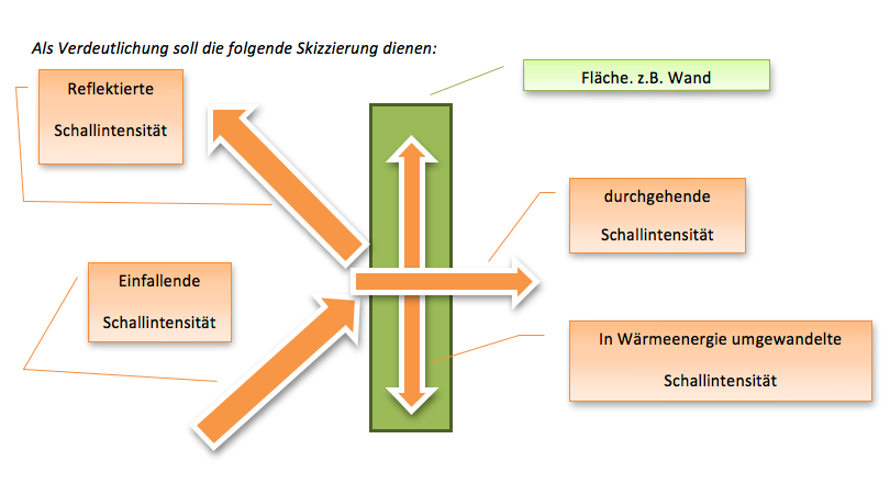 Schema Schallabsorptionsgrad
